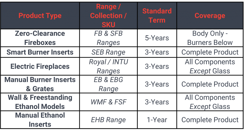 IGNIS® Warranty by Range